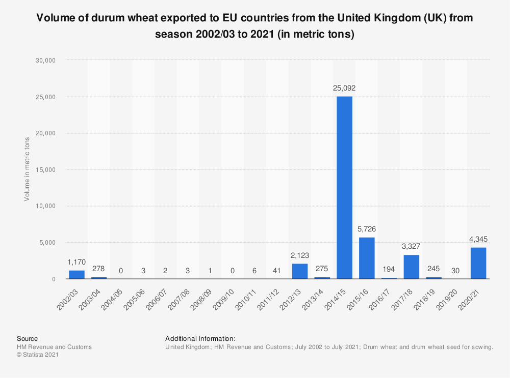 Statistic: Volume of durum wheat exported to EU countries from the United Kingdom (UK) from season 2002/03 to 2019 (in metric tons) | Statista