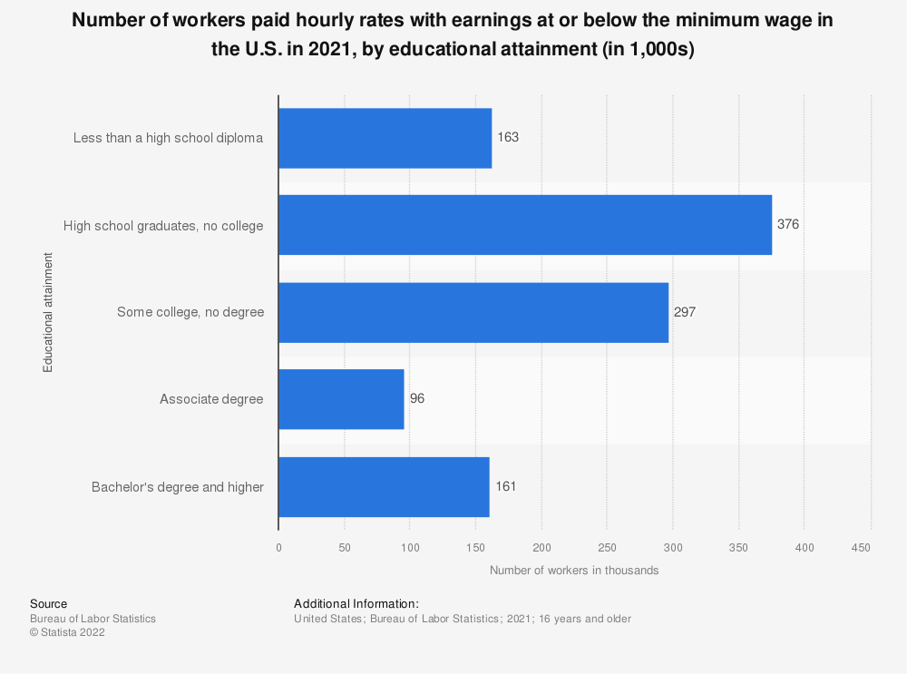 Statistic: Number of workers paid hourly rates with earnings at or below the minimum wage in the U.S. in 2018, by educational attainment (in thousands) | Statista
