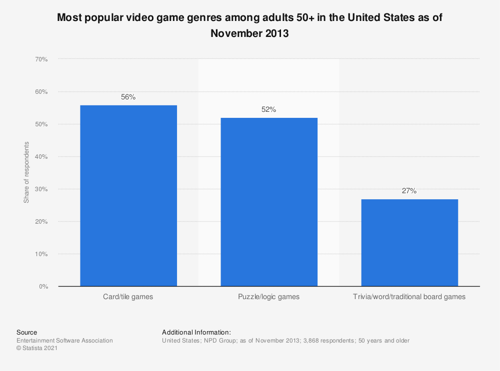 Statistic: Most popular video game genres among adults 50+ in the United States as of November 2013 | Statista