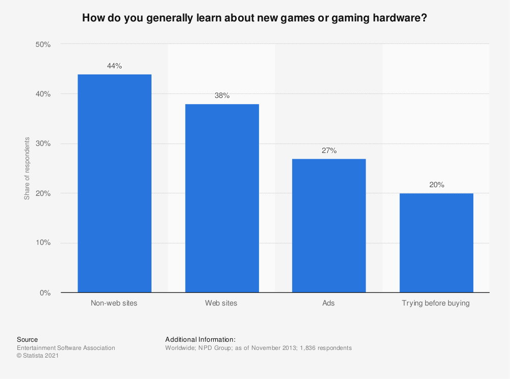 Statistic: How do you generally learn about new games or gaming hardware? | Statista