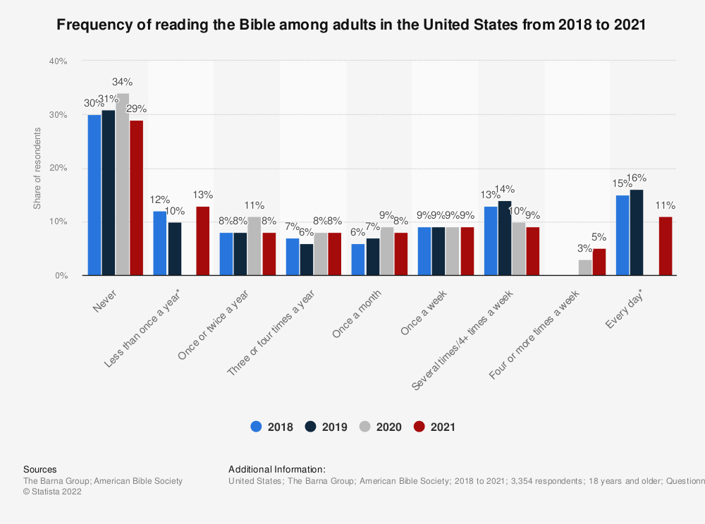 Statistic: Frequency of reading the Bible among adults in the United States from 2018 to 2020 | Statista