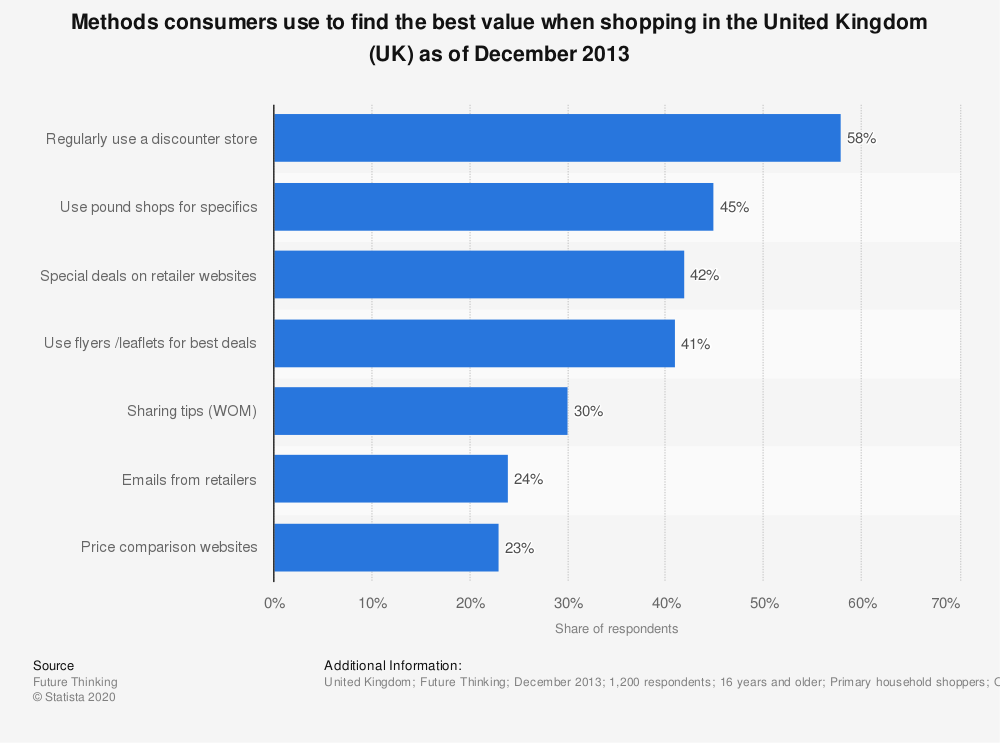 Statistic: Methods consumers use to find the best value when shopping in the United Kingdom (UK) as of December 2013 | Statista