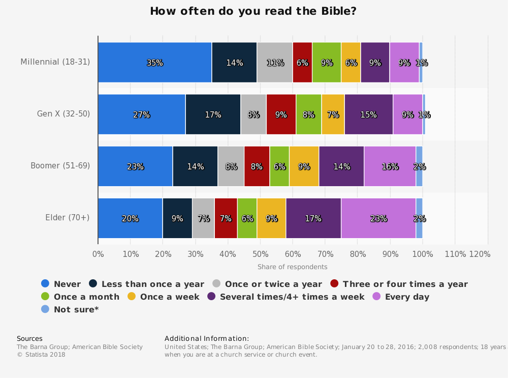 Statistic: How often do you read the Bible? | Statista