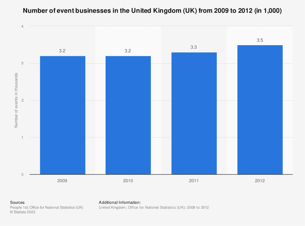 Statistic: Number of event businesses in the United Kingdom (UK) from 2009 to 2012 (in 1,000) | Statista