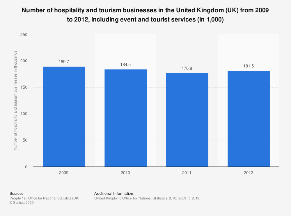 Statistic: Number of hospitality and tourism businesses in the United Kingdom (UK) from 2009 to 2012, including event and tourist services (in 1,000) | Statista