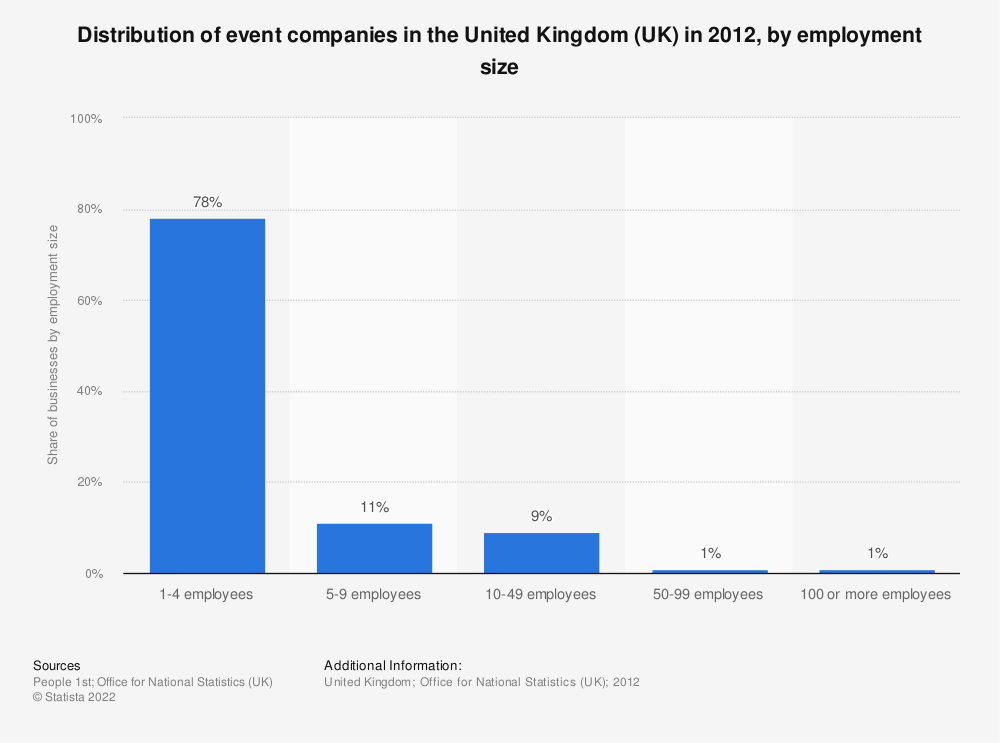Statistic: Distribution of event companies in the United Kingdom (UK) in 2012, by employment size | Statista
