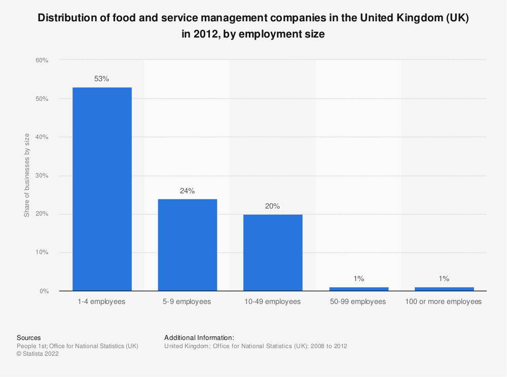 Statistic: Distribution of food and service management companies in the United Kingdom (UK) in 2012, by employment size | Statista