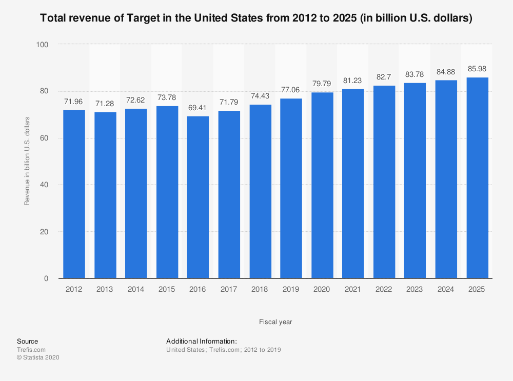 Statistic: Total revenue of Target in the United States from 2012 to 2025 (in billion U.S. dollars)   Statista