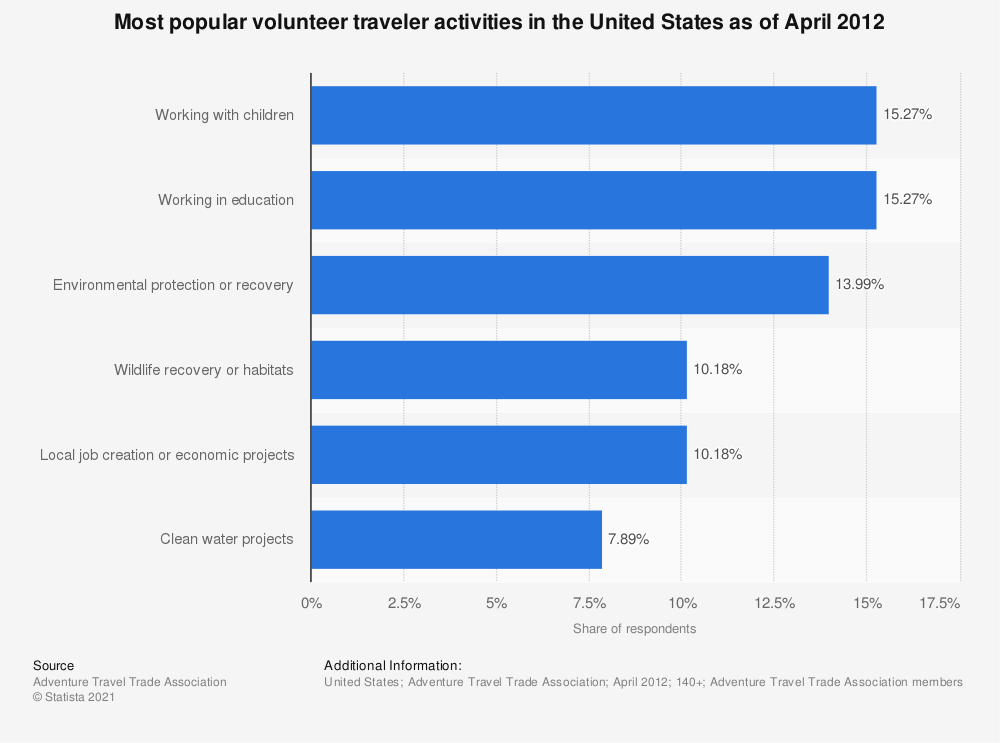 Statistic: Most popular volunteer traveler activities in the United States as of April 2012 | Statista
