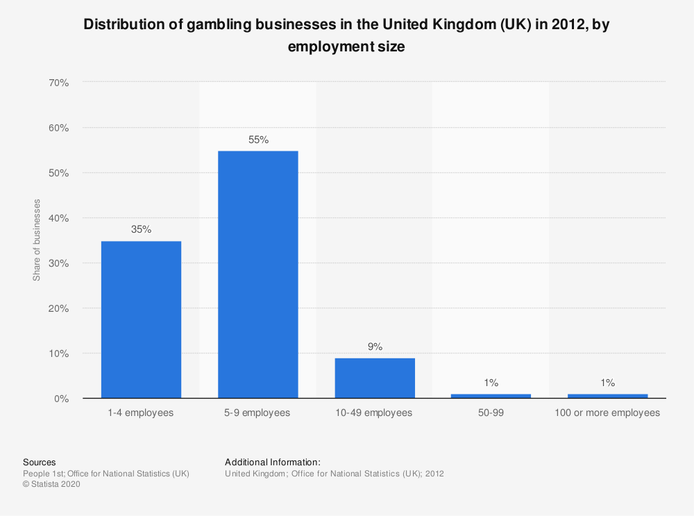 Statistic: Distribution of gambling businesses in the United Kingdom (UK) in 2012, by employment size | Statista