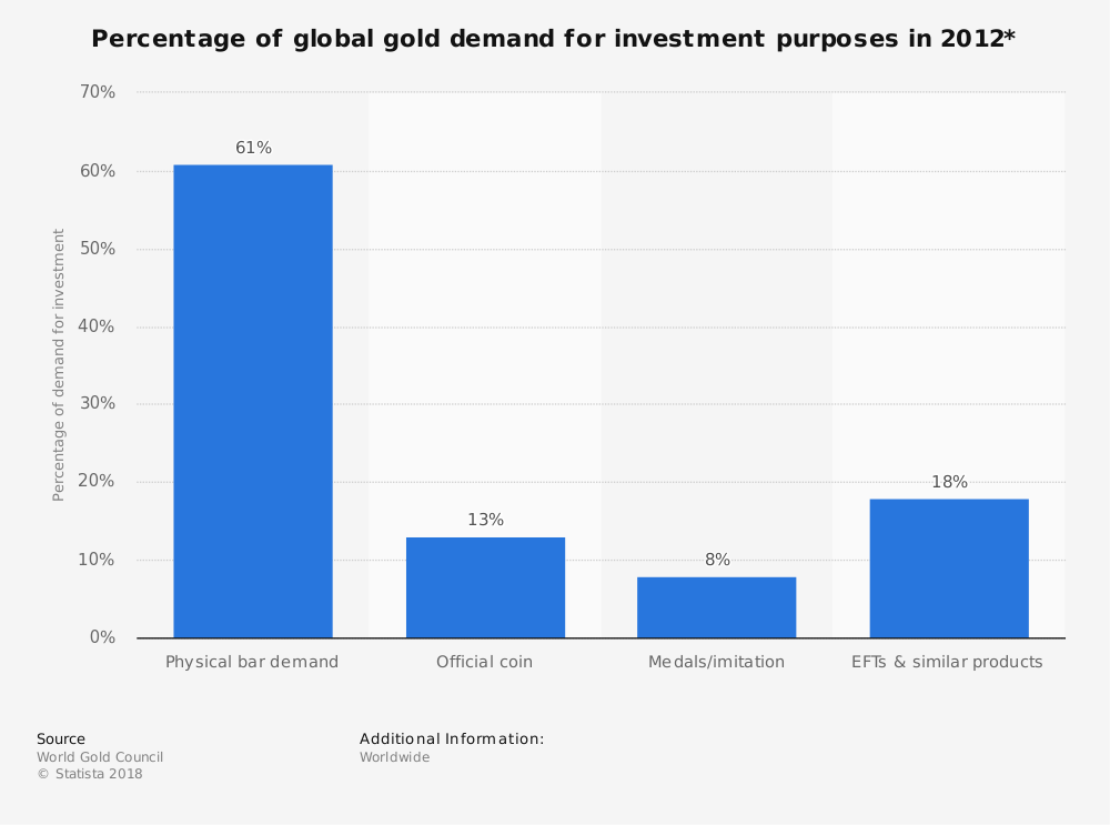Statistic: Percentage of global gold demand for investment purposes in 2012* | Statista