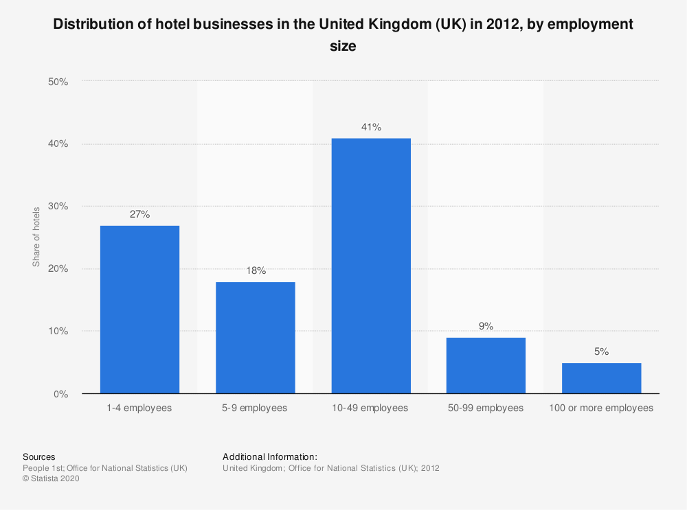 Statistic: Distribution of hotel businesses in the United Kingdom (UK) in 2012, by employment size | Statista