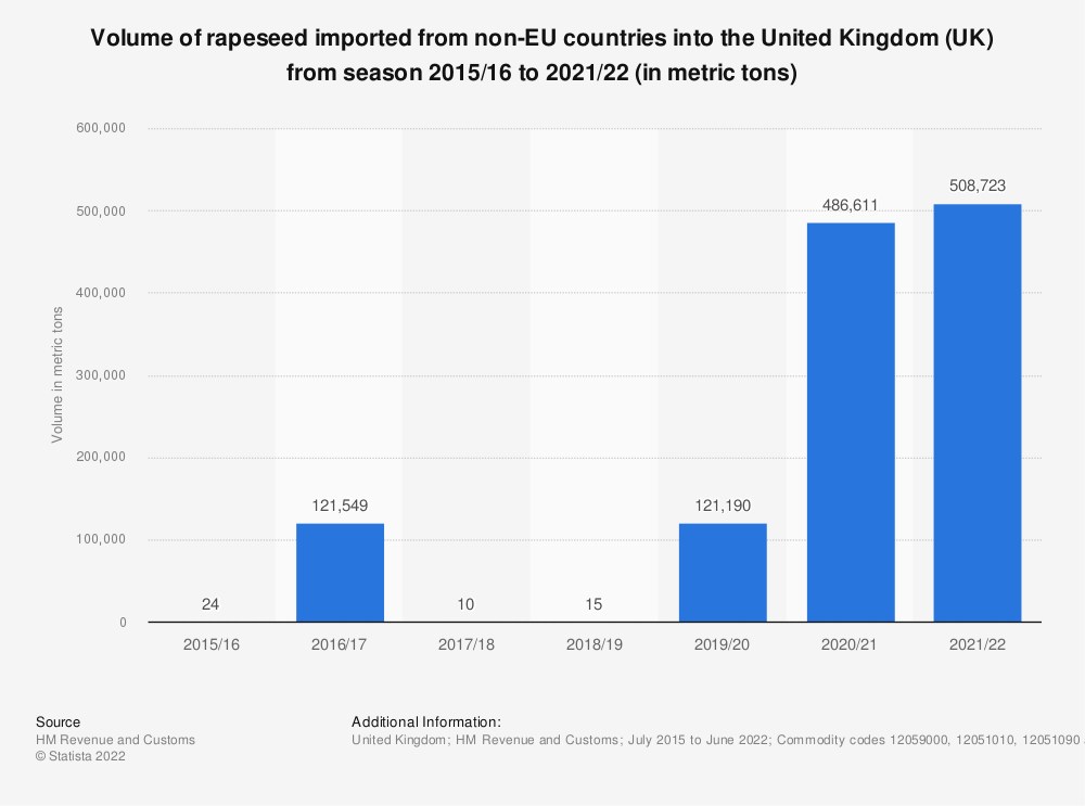 Statistic: Volume of rapeseed imported from non-EU countries into the United Kingdom (UK) from season 2015/16 to 2019/20 (in tones) | Statista
