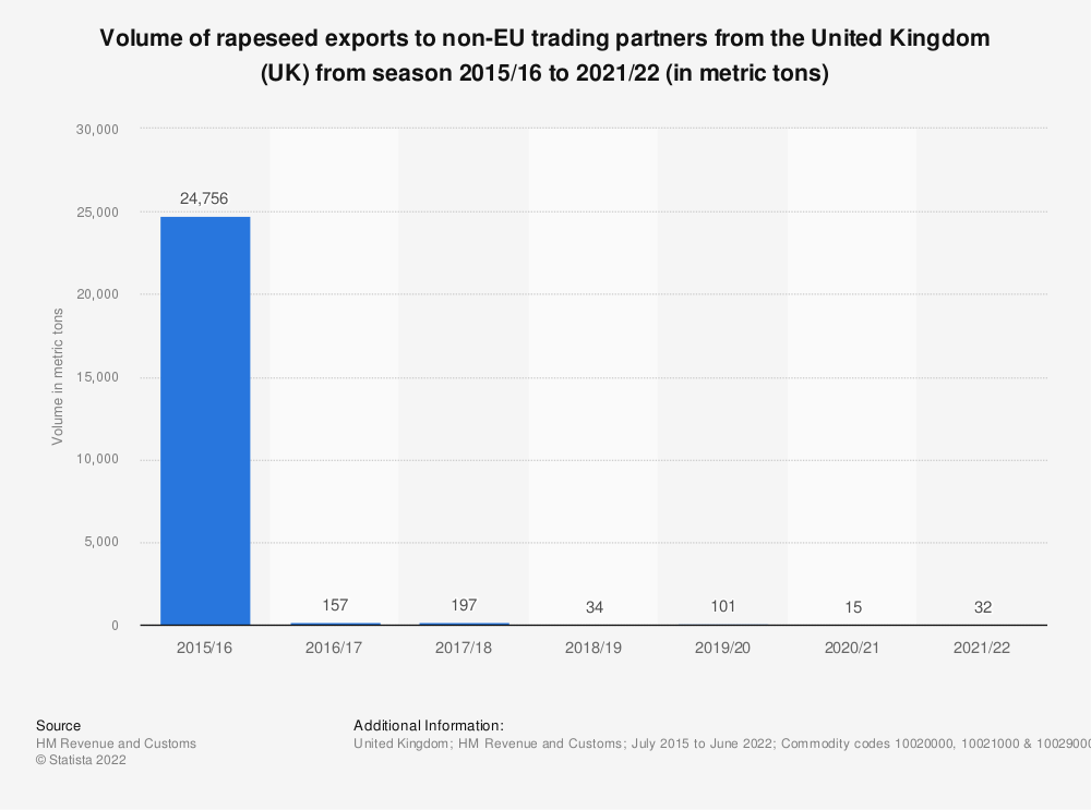 Statistic: Volume of rapeseed exports to non-EU trading partners from the United Kingdom (UK) from season 2002/03 to 2017/18 (in tonnes) | Statista