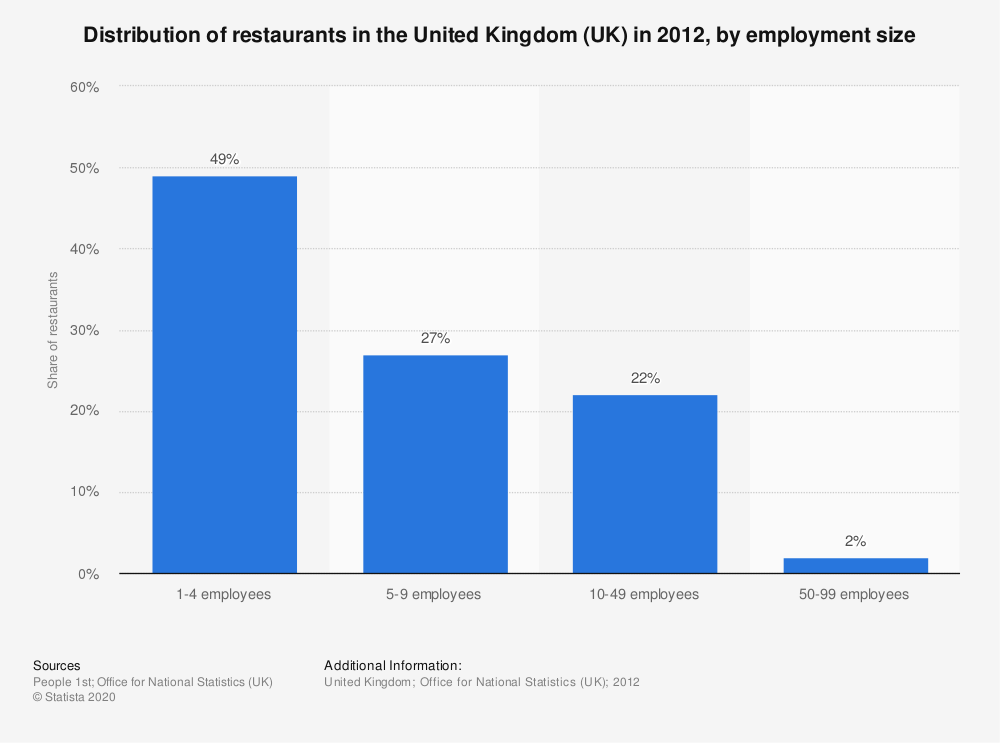 Statistic: Distribution of restaurants in the United Kingdom (UK) in 2012, by employment size | Statista