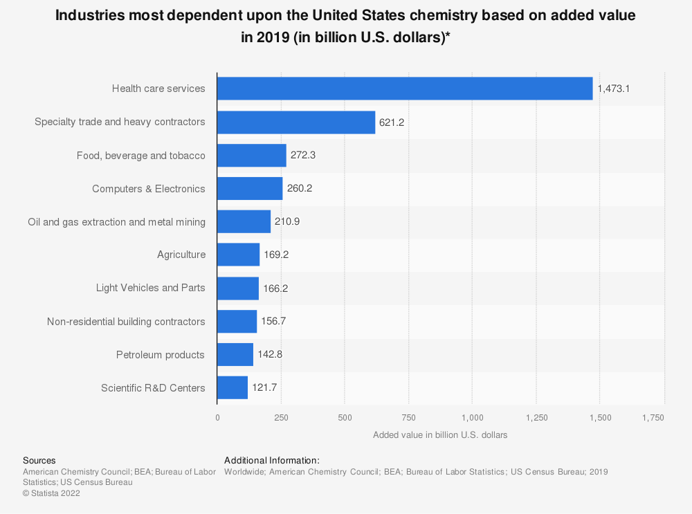 Statistic: Industries most dependent upon the United States chemistry based on added value in 2018 (in billion U.S. dollars)* | Statista