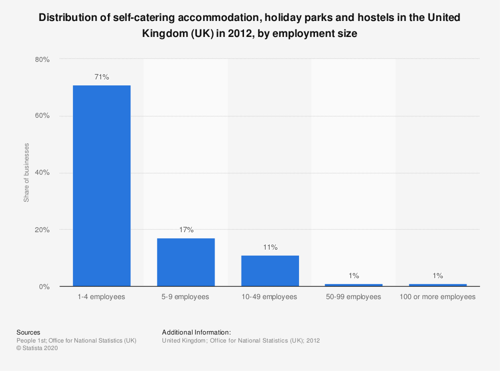 Statistic: Distribution of self-catering accommodation, holiday parks and hostels in the United Kingdom (UK) in 2012, by employment size | Statista