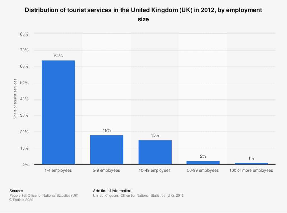 Statistic: Distribution of tourist services in the United Kingdom (UK) in 2012, by employment size | Statista