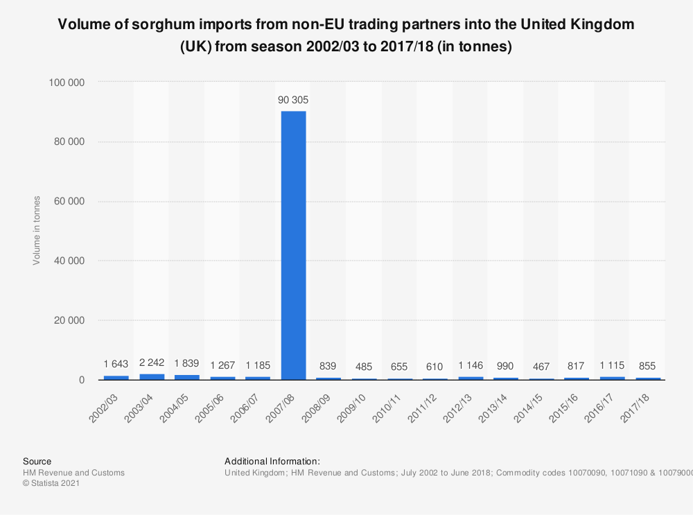 Statistic: Volume of sorghum imports from non-EU trading partners into the United Kingdom (UK) from season 2002/03 to 2017/18 (in tonnes) | Statista