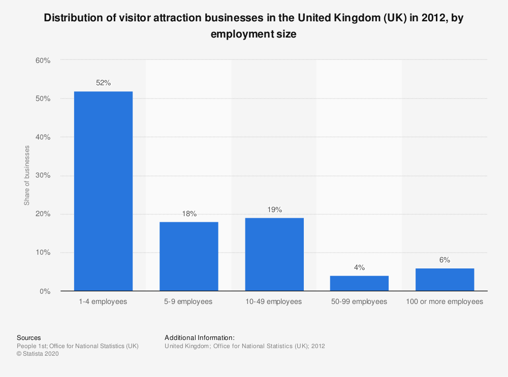 Statistic: Distribution of visitor attraction businesses in the United Kingdom (UK) in 2012, by employment size | Statista