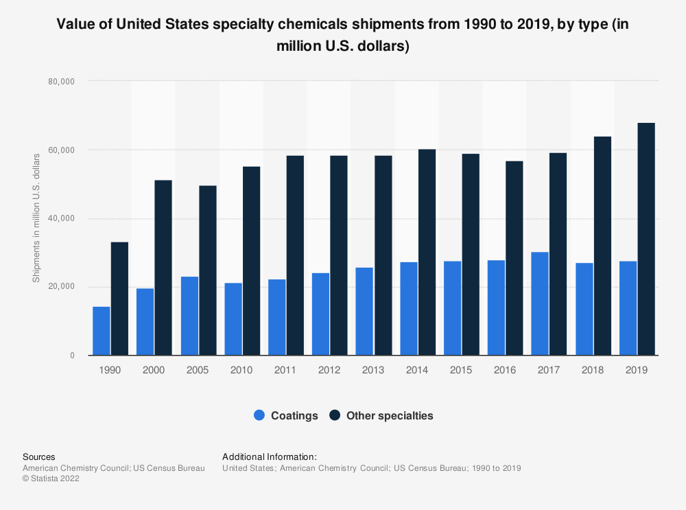 Statistic: Value of United States specialty chemicals shipments from 1990 to 2018, by type (in million U.S. dollars) | Statista