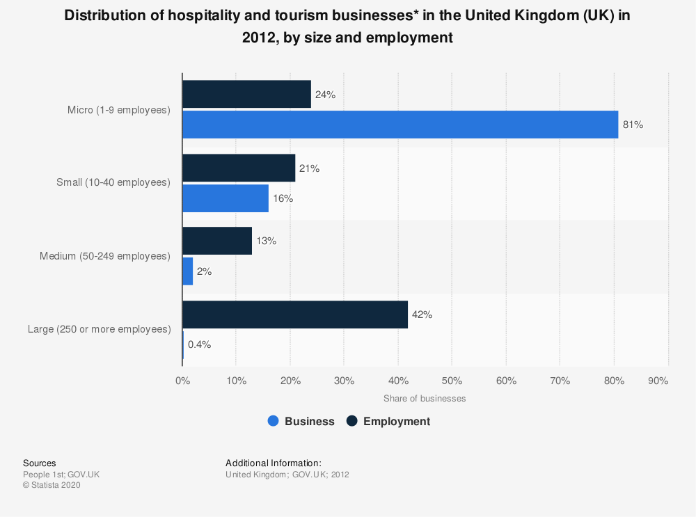 Statistic: Distribution of hospitality and tourism businesses* in the United Kingdom (UK) in 2012, by size and employment | Statista