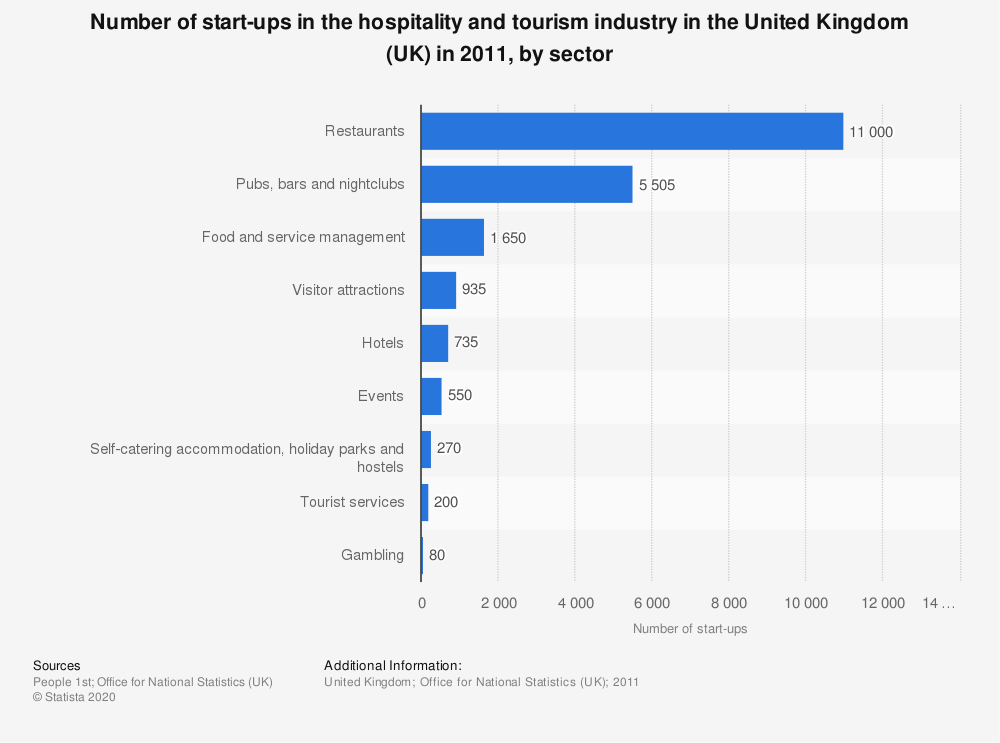 Statistic: Number of start-ups in the hospitality and tourism industry in the United Kingdom (UK) in 2011, by sector | Statista