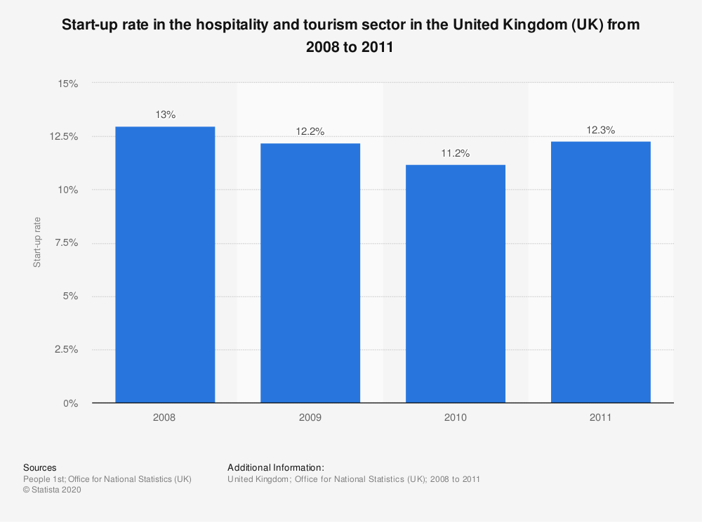 Statistic: Start-up rate in the hospitality and tourism sector in the United Kingdom (UK) from 2008 to 2011 | Statista