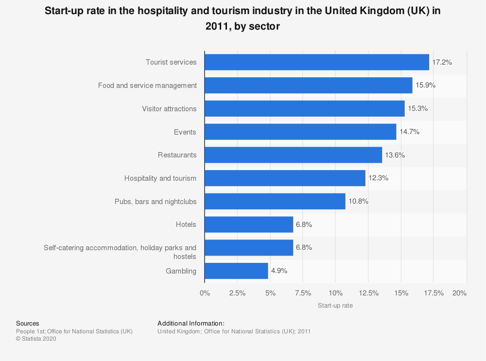 Statistic: Start-up rate in the hospitality and tourism industry in the United Kingdom (UK) in 2011, by sector | Statista