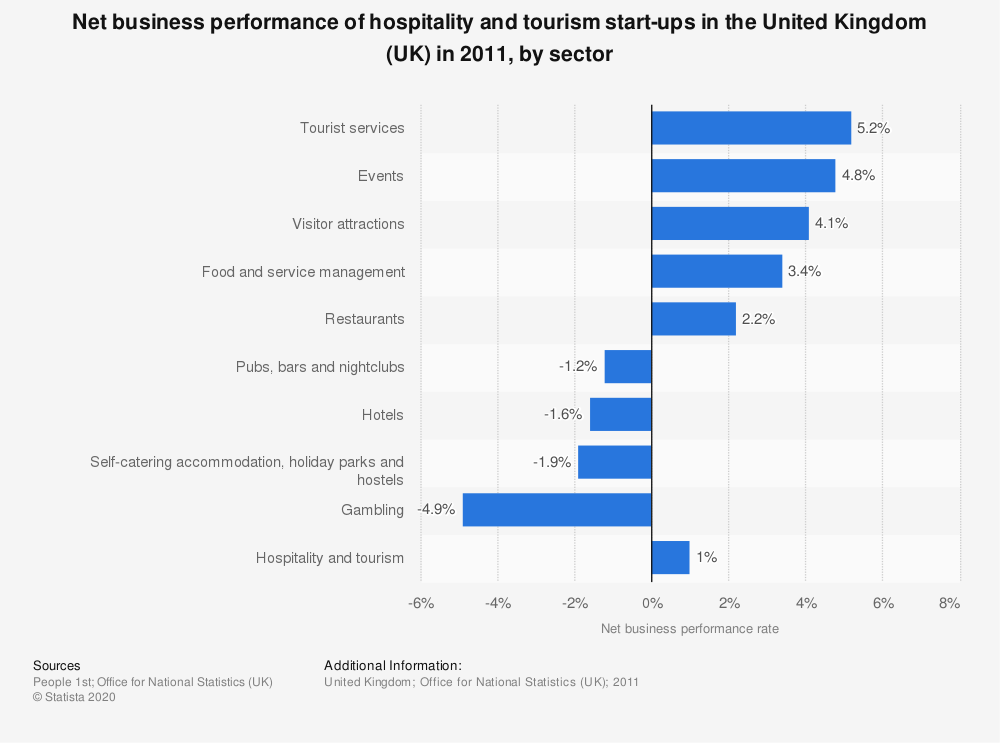 Statistic: Net business performance of hospitality and tourism start-ups in the United Kingdom (UK) in 2011, by sector | Statista