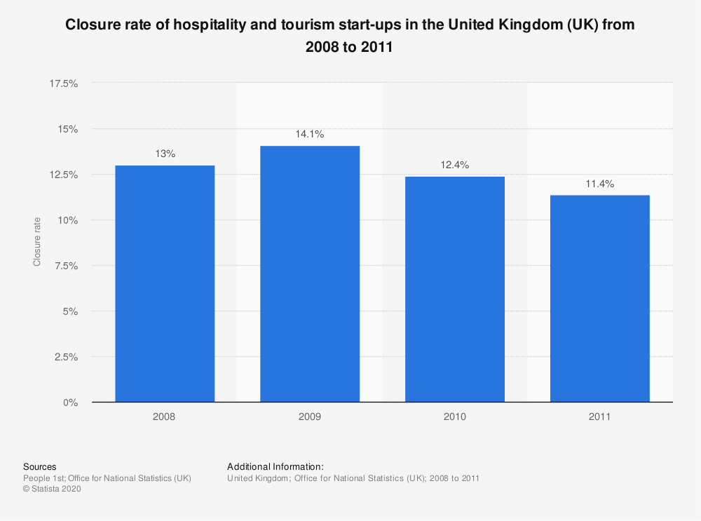 Statistic: Closure rate of hospitality and tourism start-ups in the United Kingdom (UK) from 2008 to 2011 | Statista