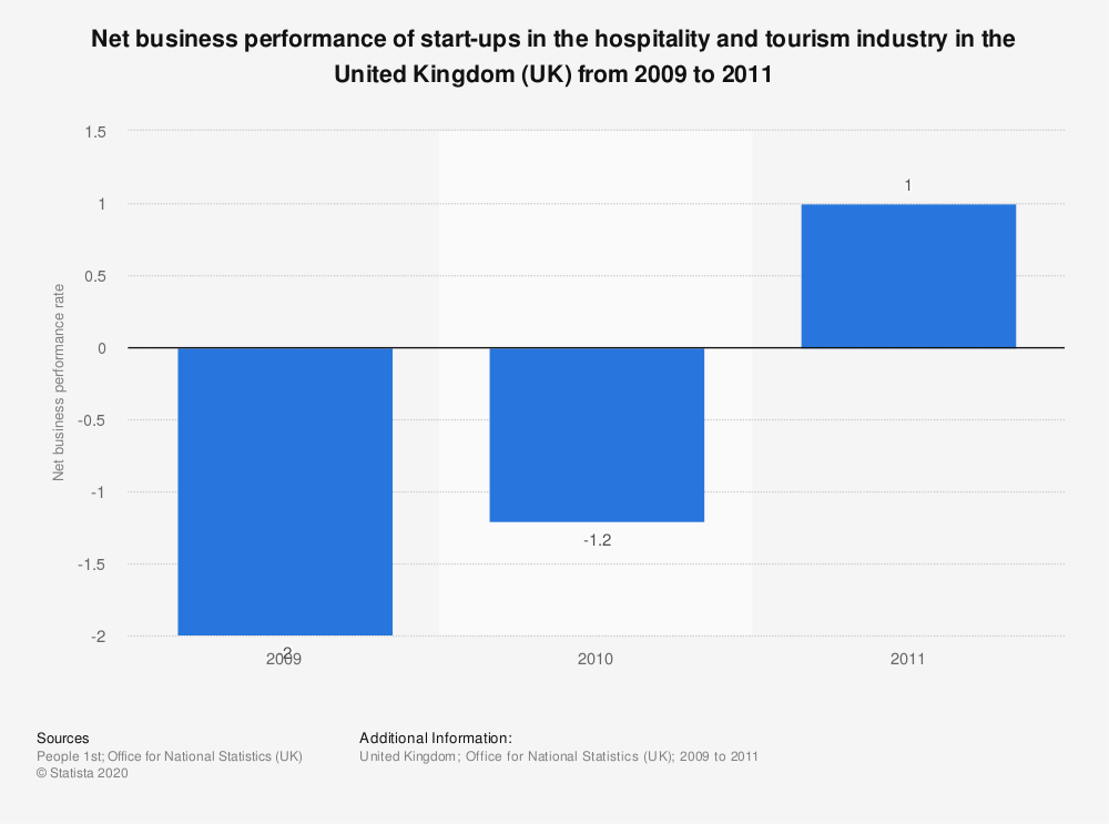 Statistic: Net business performance of start-ups in the hospitality and tourism industry in the United Kingdom (UK) from 2009 to 2011 | Statista