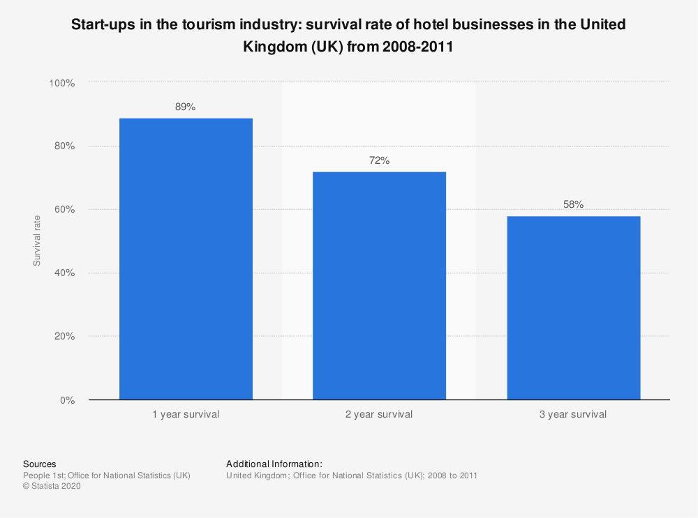 Statistic: Start-ups in the tourism industry: survival rate of hotel businesses in the United Kingdom (UK) from 2008-2011   Statista