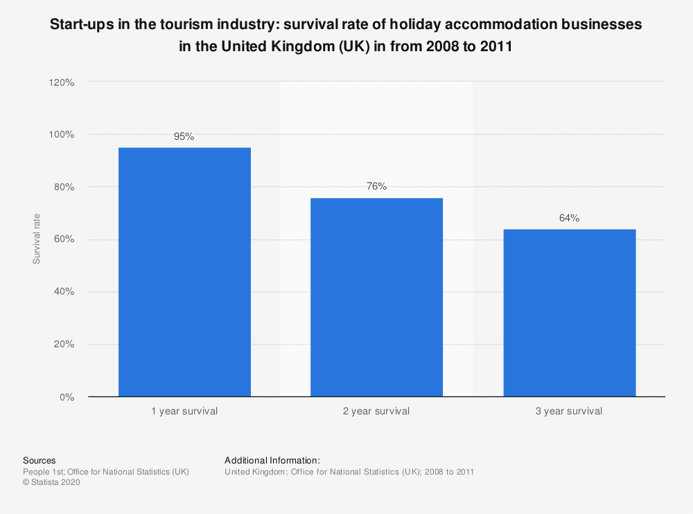 Statistic: Start-ups in the tourism industry: survival rate of holiday accommodation businesses in the United Kingdom (UK) in from 2008 to 2011 | Statista