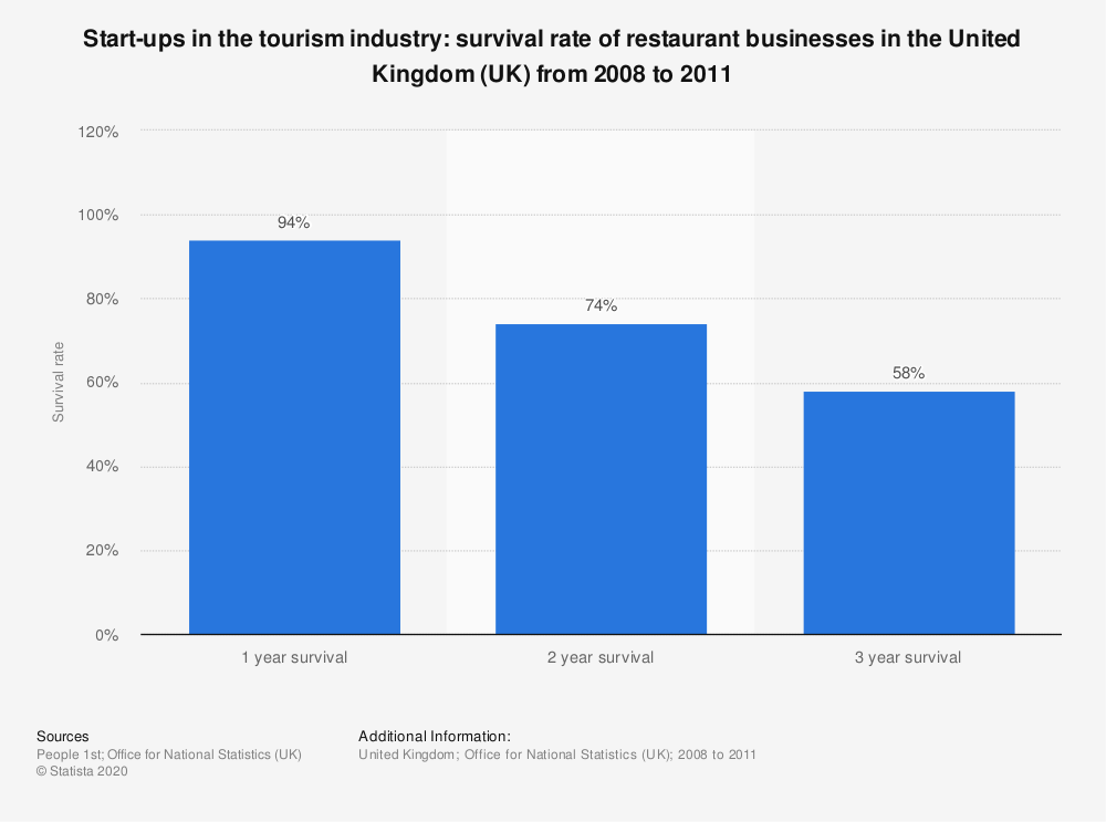Statistic: Start-ups in the tourism industry: survival rate of restaurant businesses in the United Kingdom (UK) from 2008 to 2011 | Statista