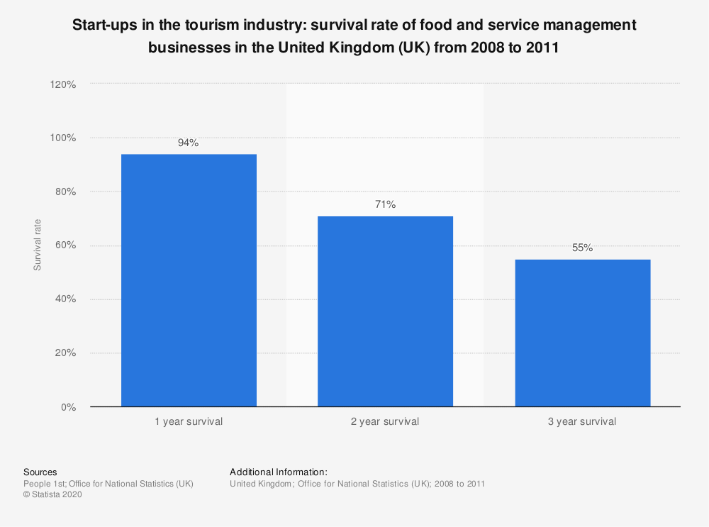 Statistic: Start-ups in the tourism industry: survival rate of food and service management businesses in the United Kingdom (UK) from 2008 to 2011 | Statista