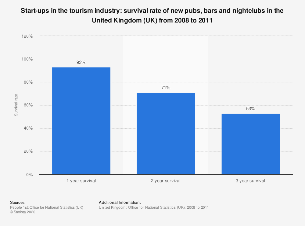 Statistic: Start-ups in the tourism industry: survival rate of new pubs, bars and nightclubs in the United Kingdom (UK) from 2008 to 2011 | Statista