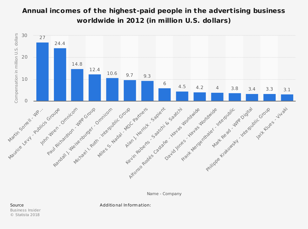Statistic: Annual incomes of the highest-paid people in the advertising business worldwide in 2012 (in million U.S. dollars)   Statista