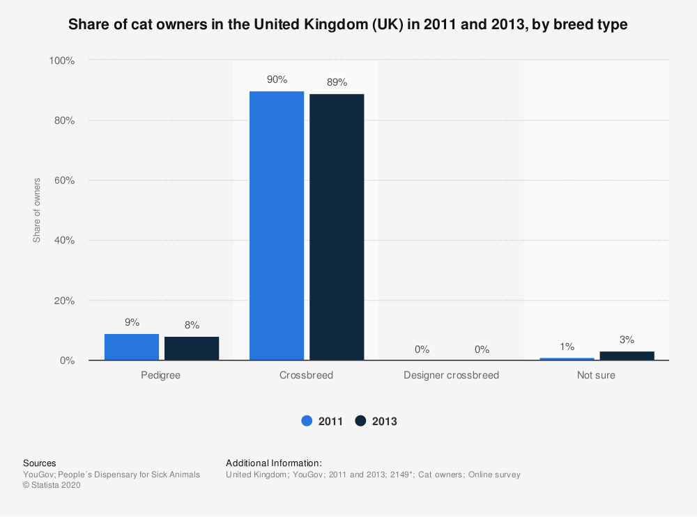 Statistic: Share of cat owners in the United Kingdom (UK) in 2011 and 2013, by breed type | Statista