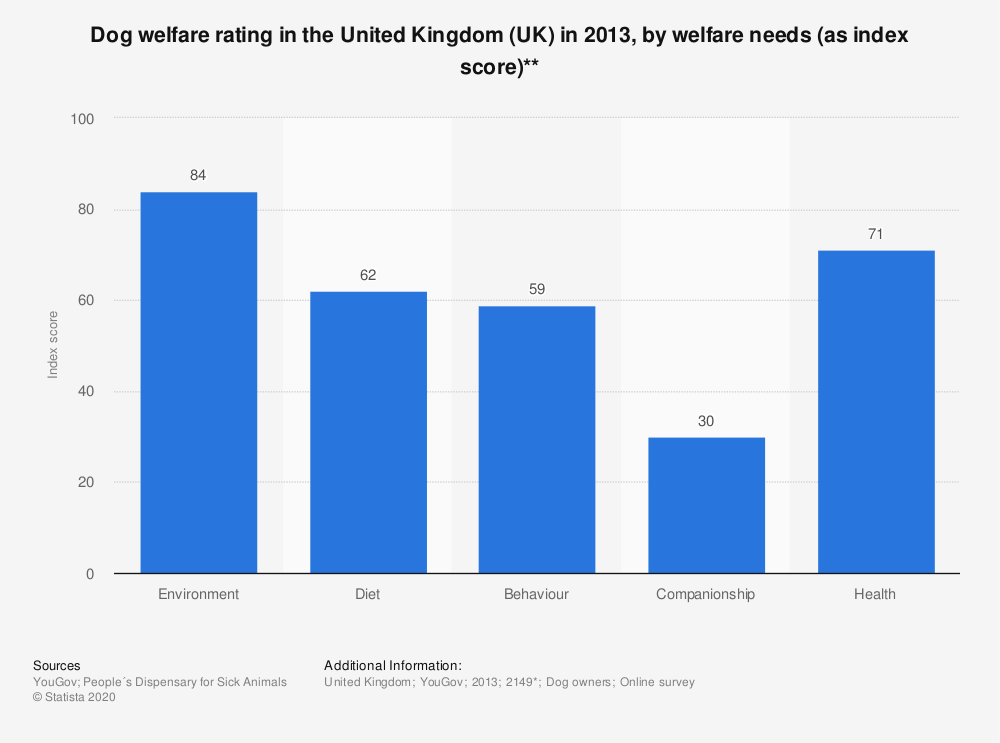 Statistic: Dog welfare rating in the United Kingdom (UK) in 2013, by welfare needs (as index score)** | Statista