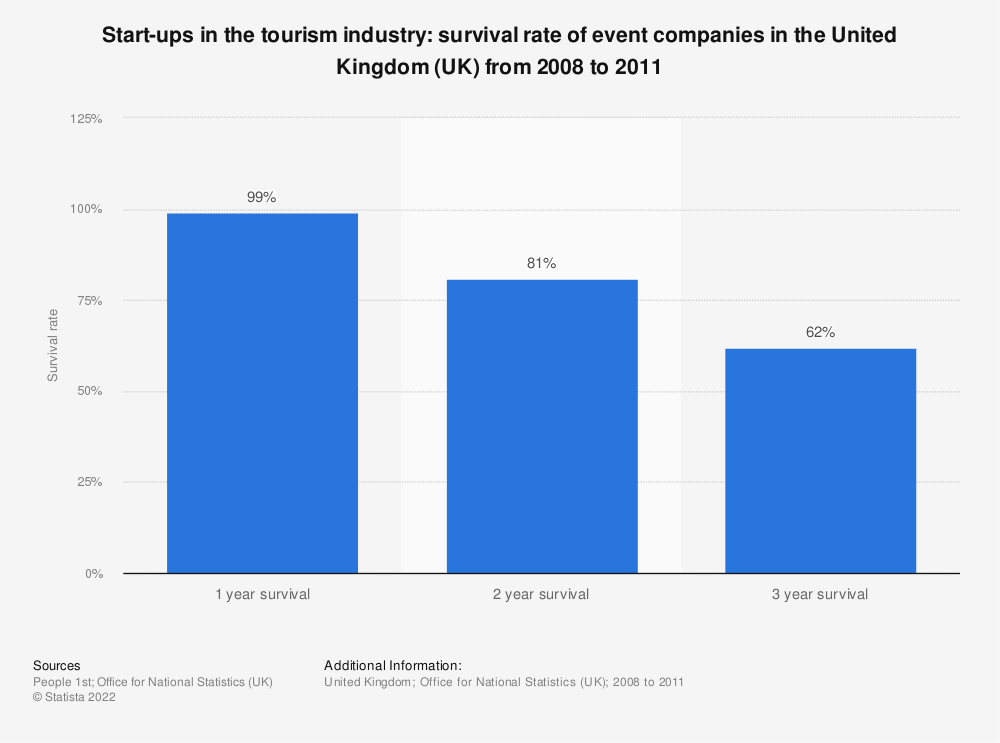 Statistic: Start-ups in the tourism industry: survival rate of event companies in the United Kingdom (UK) from 2008 to 2011 | Statista