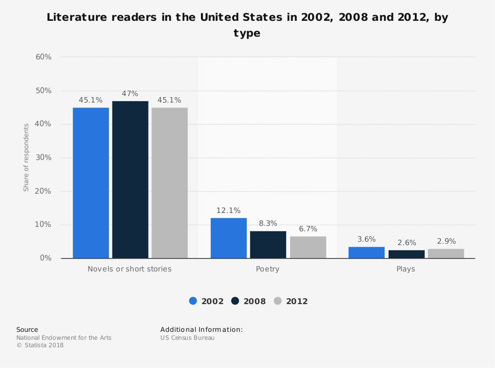 Statistic: Literature readers in the United States in 2002, 2008 and 2012, by type   Statista
