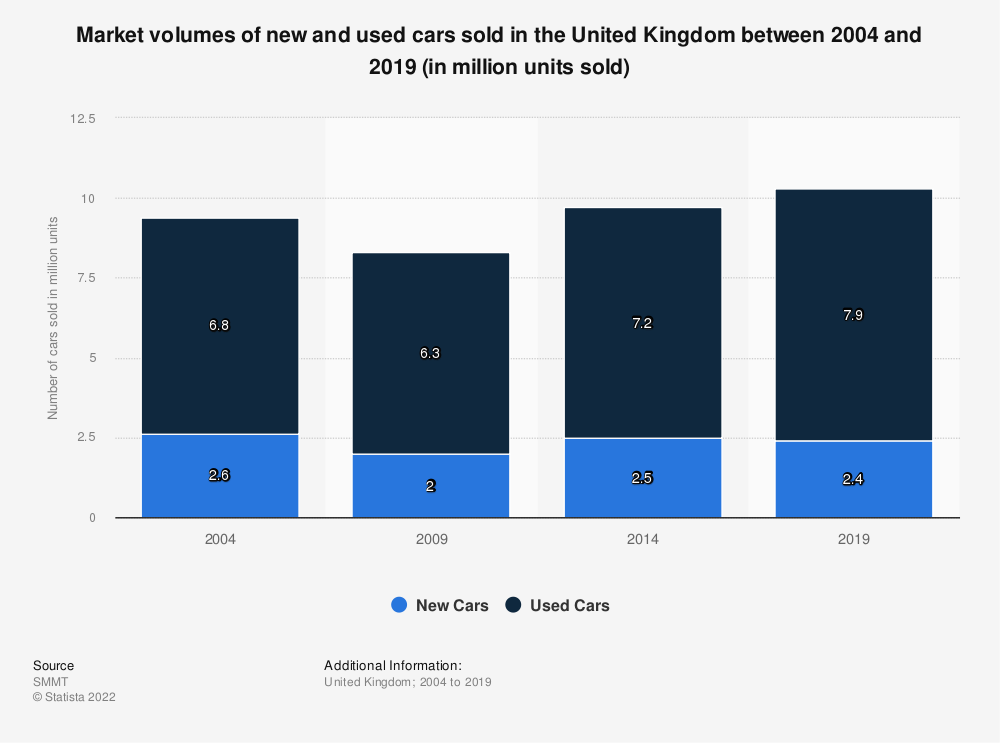 Statistic: Market volumes of new and used cars sold in the United Kingdom (UK) between 2003 and 2014 (in million units sold) | Statista