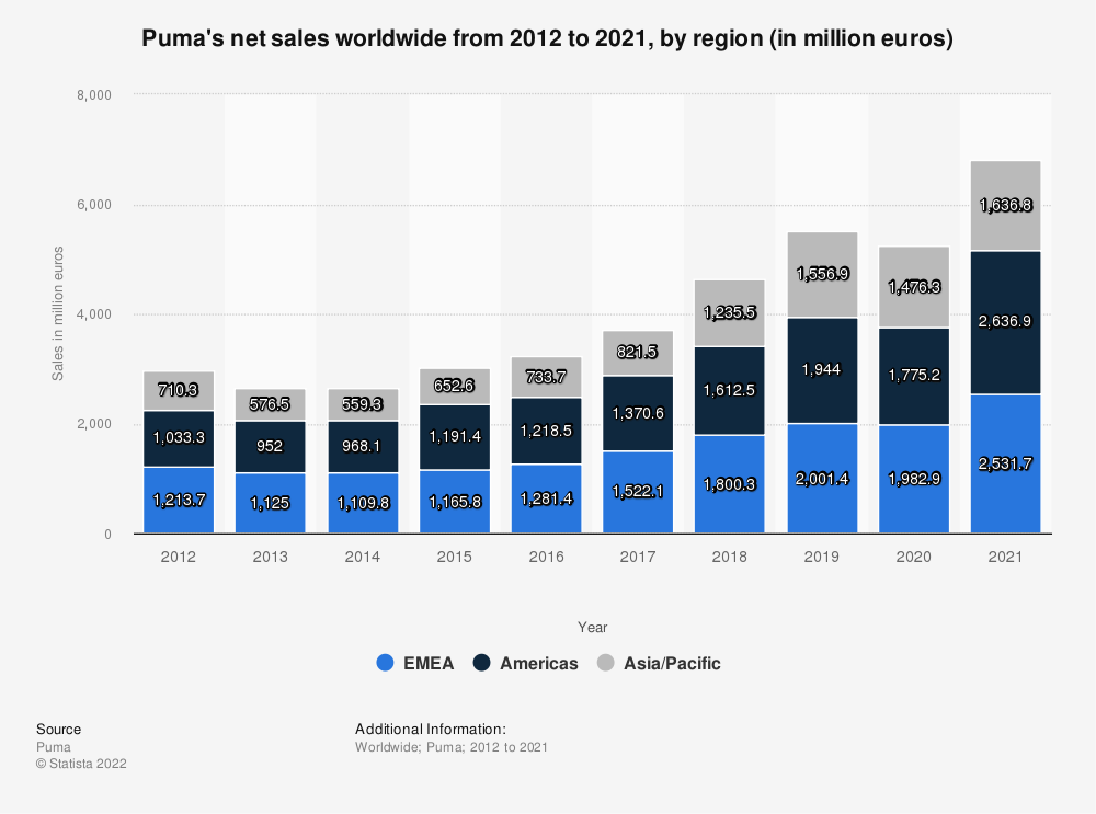 Statistic: Puma's net sales worldwide from 2012 to 2019, by region (in million euros) | Statista
