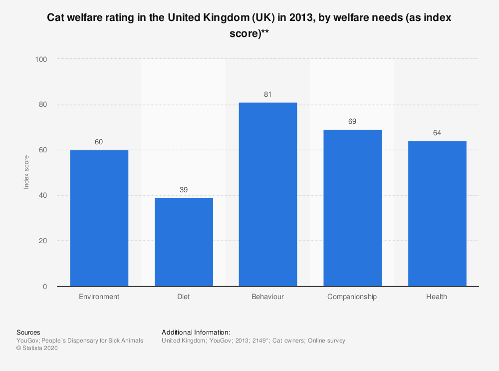 Statistic: Cat welfare rating in the United Kingdom (UK) in 2013, by welfare needs (as index score)** | Statista