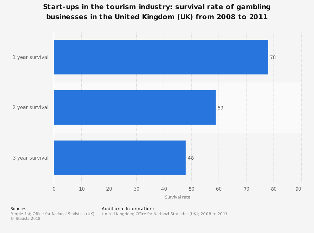 Statistic: Start-ups in the tourism industry: survival rate of gambling businesses in the United Kingdom (UK) from 2008 to 2011 | Statista