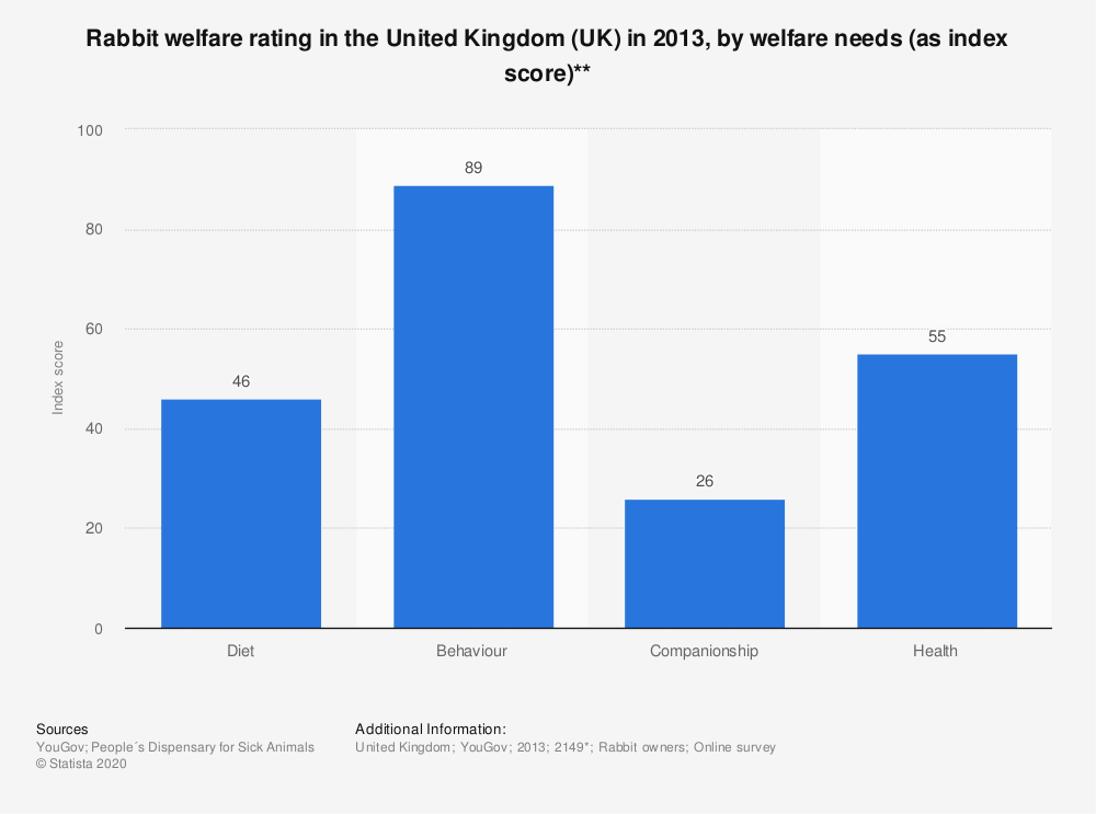 Statistic: Rabbit welfare rating in the United Kingdom (UK) in 2013, by welfare needs (as index score)** | Statista