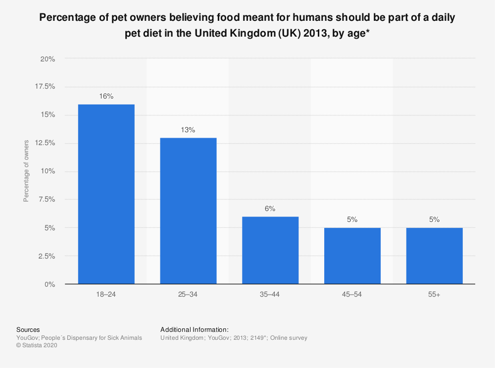 Statistic: Percentage of pet owners believing food meant for humans should be part of a daily pet diet in the United Kingdom (UK) 2013, by age* | Statista