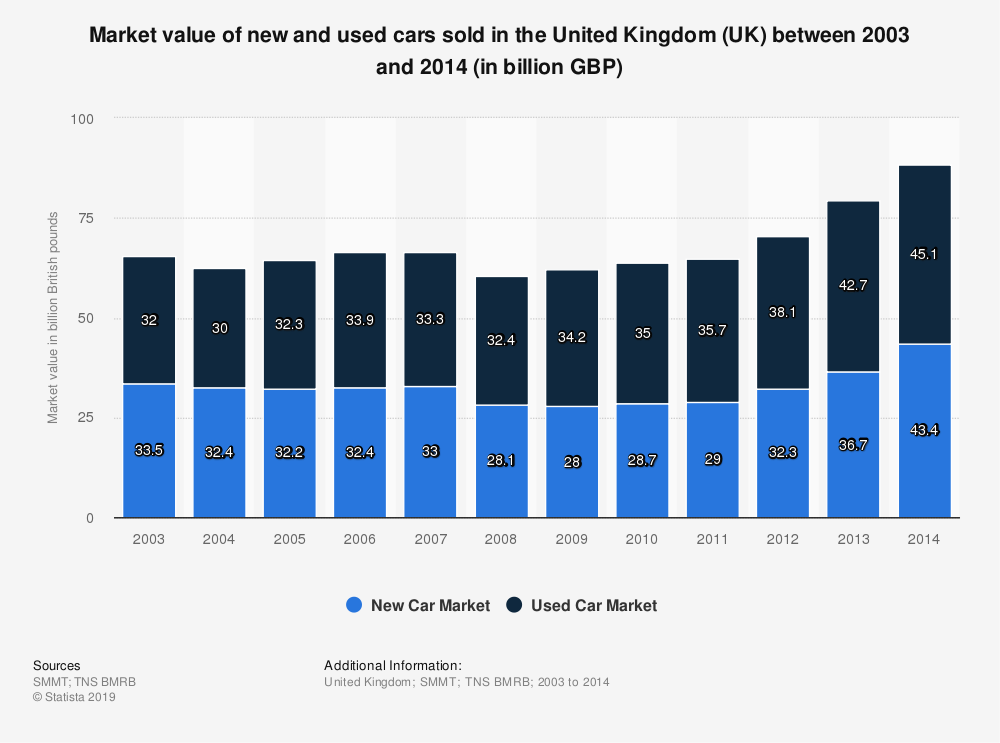Statistic: Market value of new and used cars sold in the United Kingdom (UK) between 2003 and 2014 (in billion GBP) | Statista