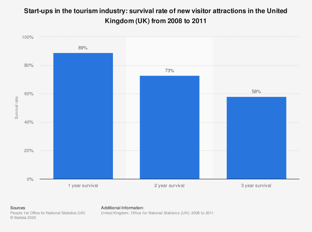 Statistic: Start-ups in the tourism industry: survival rate of new visitor attractions in the United Kingdom (UK) from 2008 to 2011 | Statista